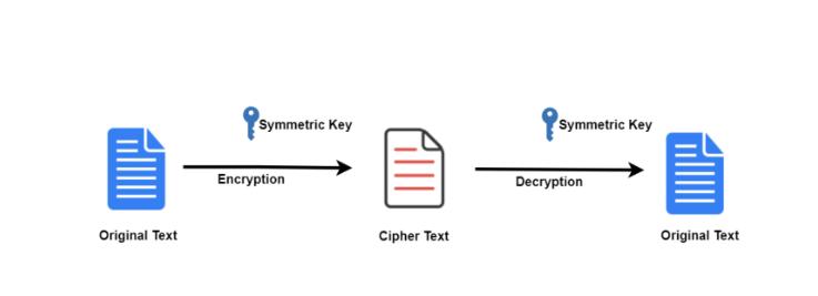 Asymmetric Authentication