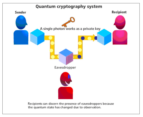 Quantum Cryptography System